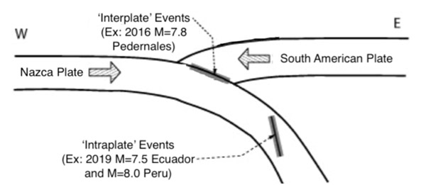 Difference between interplate and intraplate events